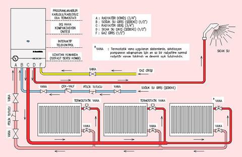 Petek bağlantı şeması